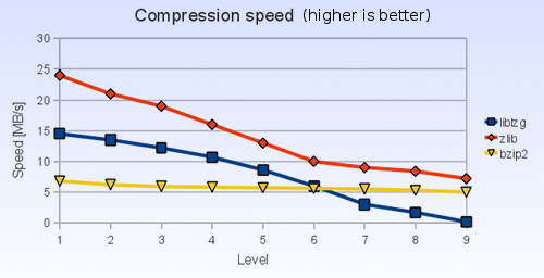 Compression speed