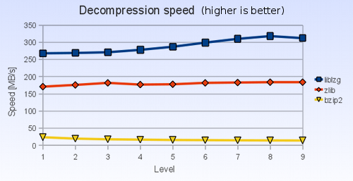 Decompression speed